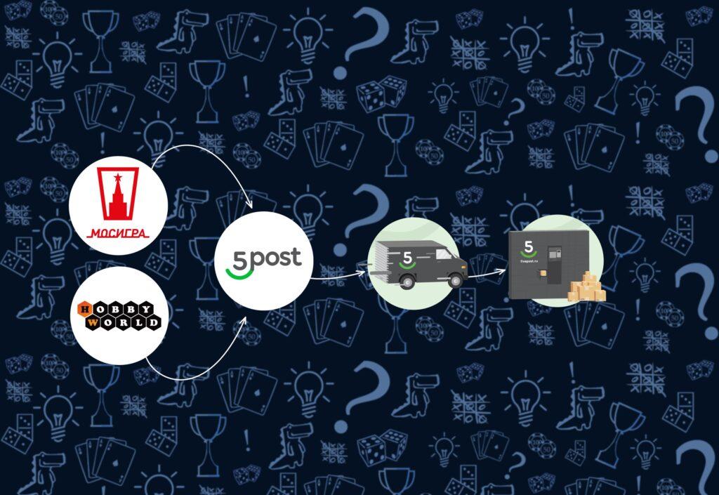 Hobby Games и «Мосигра» доставят настольные игры с помощью 5POST (rolethedice.ru Бросьте Кости)